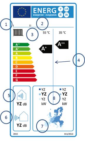 Modello di etichetta di apparecchio per il riscaldamento d'ambiente a pompa di calore in classi di efficienza energetica stagionale del riscaldamento d'ambiente da A++ a G
